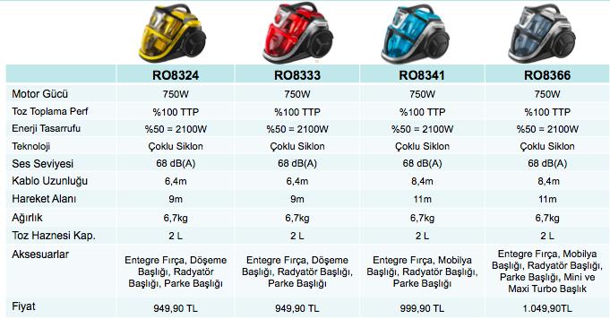 Rowenta-Slience-Force-fiyatı